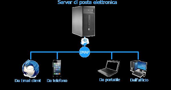 Server-di-posta-elettronica-server-assistenza-informatica-cesena-protocollo-imap-isoluzioni